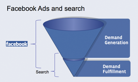 Testing, Tracking & Tweaking Facebook Ads