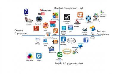 Search Engine Optimization vs Social Media Engagement